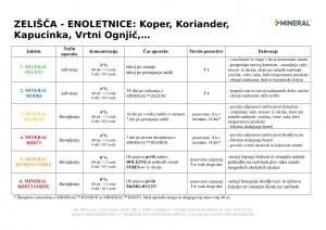 mineral-program_2018-enoletna_zelisca