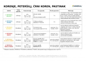 mineral-program_2018-korenje_petersilj