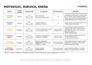 mineral-program_2018-motovilec_rukvica_kresa
