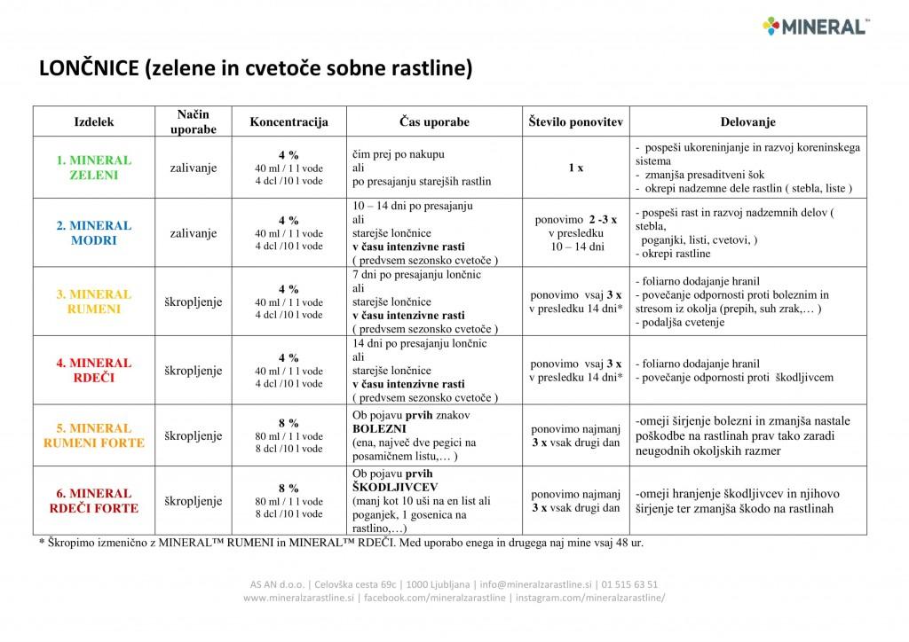 mineral-program_2018-sobne_loncnice