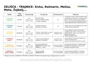 mineral-program_2018-trajna_zelisca