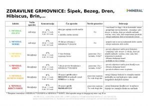 mineral-program_2018-zdravilne_grmovnice