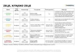 mineral-program_2018-zelje