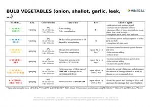 Program for use - Bulb vegetables 2019-1