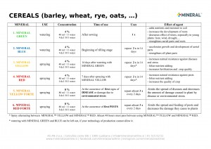 Program for use - Cereals 2019-1