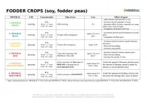Program for use - Fodder 2019-1