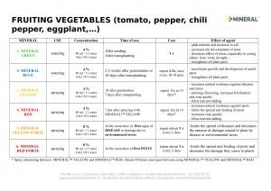 Program for use - Fruiting vegetables 2019-1