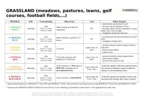 Program for use - Grassland 2019-1