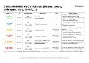 Program for use - Legimunous vegetables 2019-1