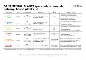Program for use - Ornamental plants 2019-1