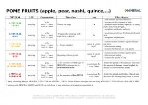 Program for use - Pome fruits 2019-1